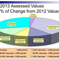 2013 OBX Tax Reassessment
